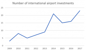 airport-investments